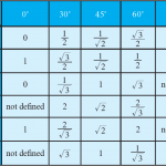 Trigonometry Table - Trigonometric Formula, Ratio and Angle